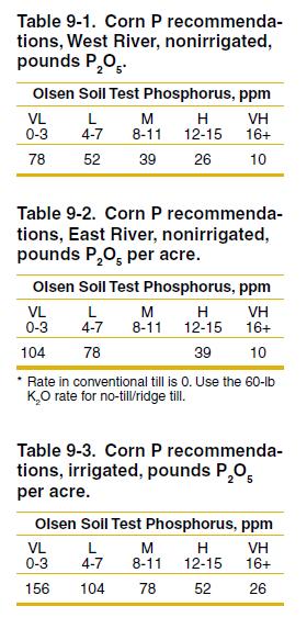 Tables 9-1 through 9-3