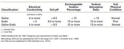 Characteristics of normal soils
