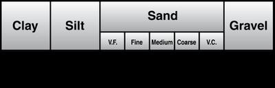 Classification of soil particles Figure 1