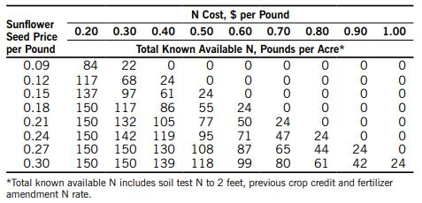 Eastern long-term no-till oilseed sunflower N recommendations chart