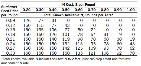 Western long-term no-till oilseed sunflower N recommendations chart