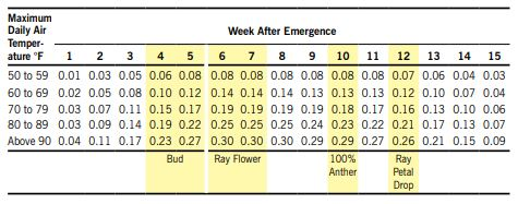 . Average daily water use for sunflower in inches per day based on maximum daily air temperature and weeks past emergence chart