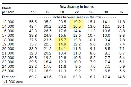 Seed spacing required for various populations table