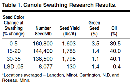 Canola Swathing Results