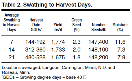 Swathing to Harvest Days