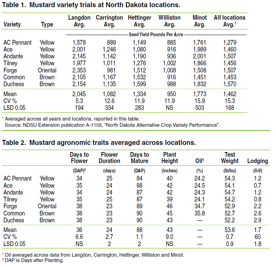 table of mustard variety trials and agronomic traits