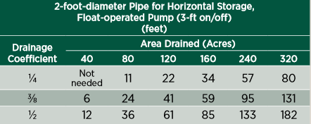 2-foot diameter pipe for horizontal storage