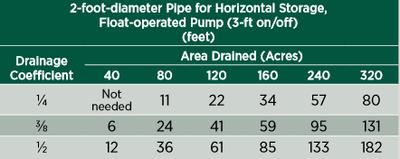 2-foot diameter pipe for horizontal storage