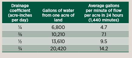 Tile Drainage Pump Stations For Farm Fields Publications