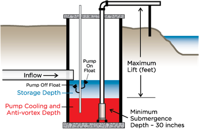 Float-controlled pumps