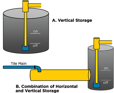 Common options for creating water storage in the sump