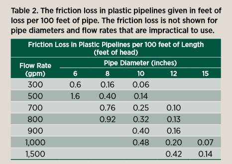Friction loss in plastic pipelines