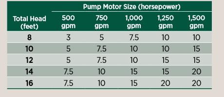 Pump motor size