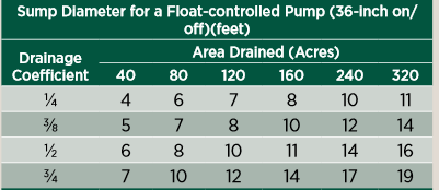 Sump diameter for float controlled pump
