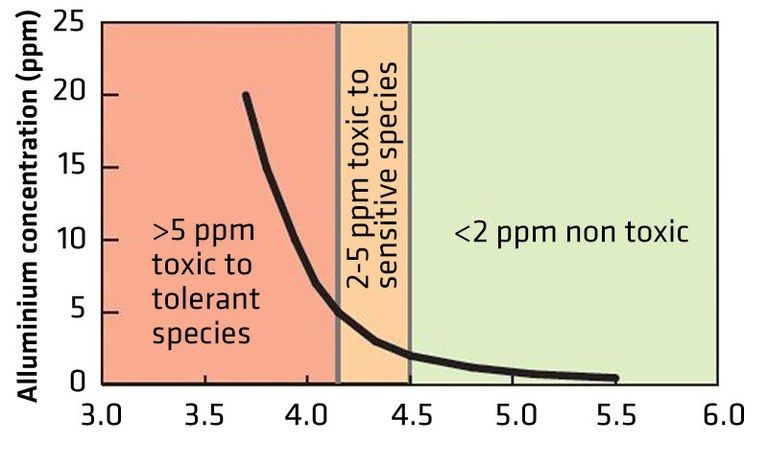 relationship between soil pH and free Al3+