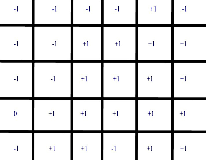 data average within the grid is highter than average