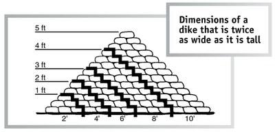Dike dimensions