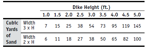 Dike Height
