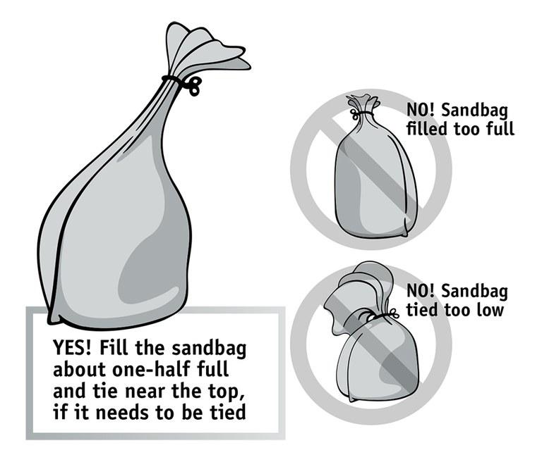 Correct Sandbag fill