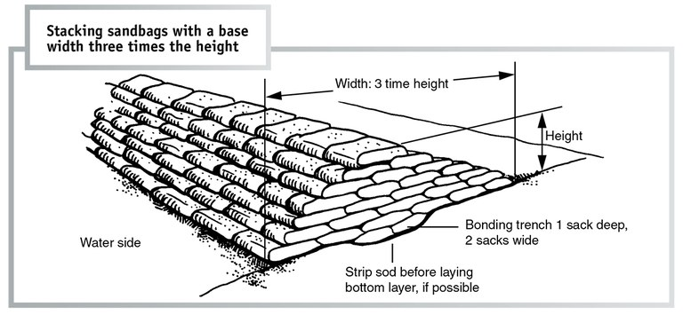 Stack sandbags with 3x height