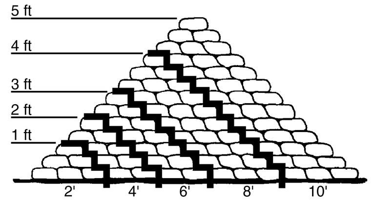 Dike Pyramid