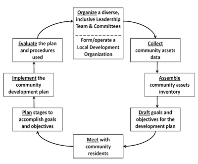 Organize a diverse leadership team
