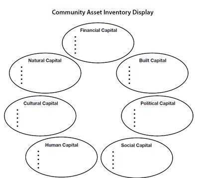 Community Asset Inventory