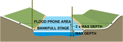 Flood Prne Area
