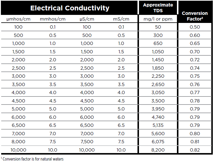 Electrical Conductivity Conversion Table