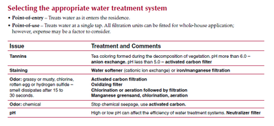 Selecting Water Treatment