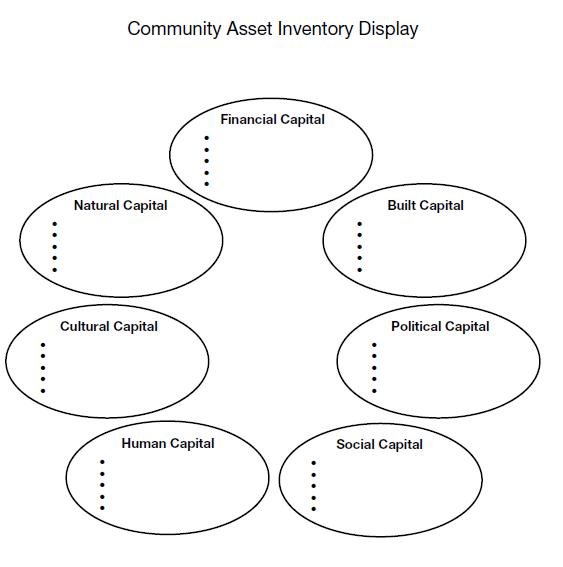 Community Asset Inv