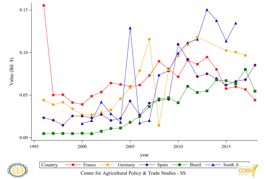 Figure 21: Top 6 to 10 Countries Corn Flour (GHS) Export Value, Annual Trends