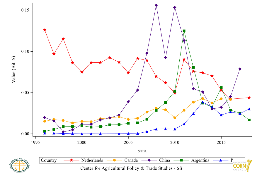 Figure 22: Top 11 to 15 Countries Corn Flour (GHS) Export Value, Annual Trends