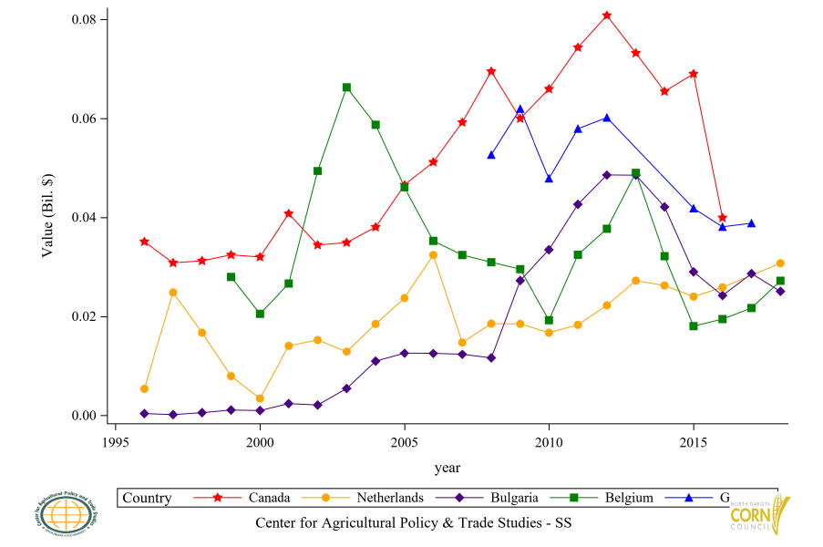 Figure 24: Top 6 to 10 Countries Glucose and Fructose Export Value, Annual Trends