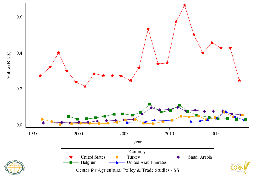 Figure 26: Top 5 Countries Corn Oil (CR) Export Value, Annual Trends