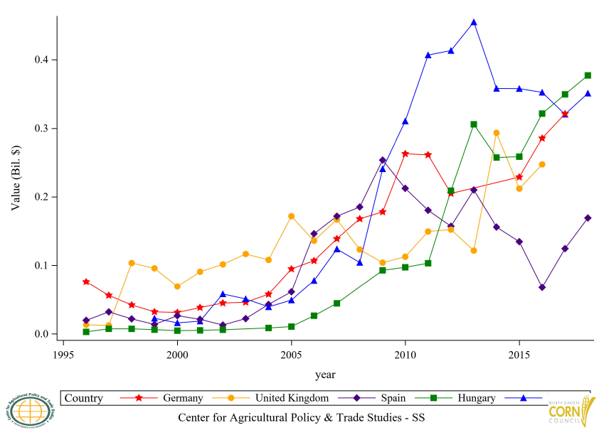 Figure 15: Top 6 to 10 Countries Ethyl Alcohol Export Value, Annual Trends