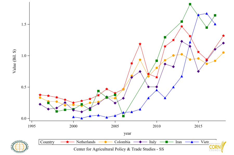Figure 30: Top 6 to 10 Countries Corn and Seed Import Value, Annual Trends