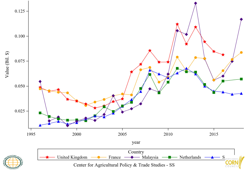 Figure 39: Top 6 to 10 Countries Corn Flour (GHS) Import Value, Annual Trends