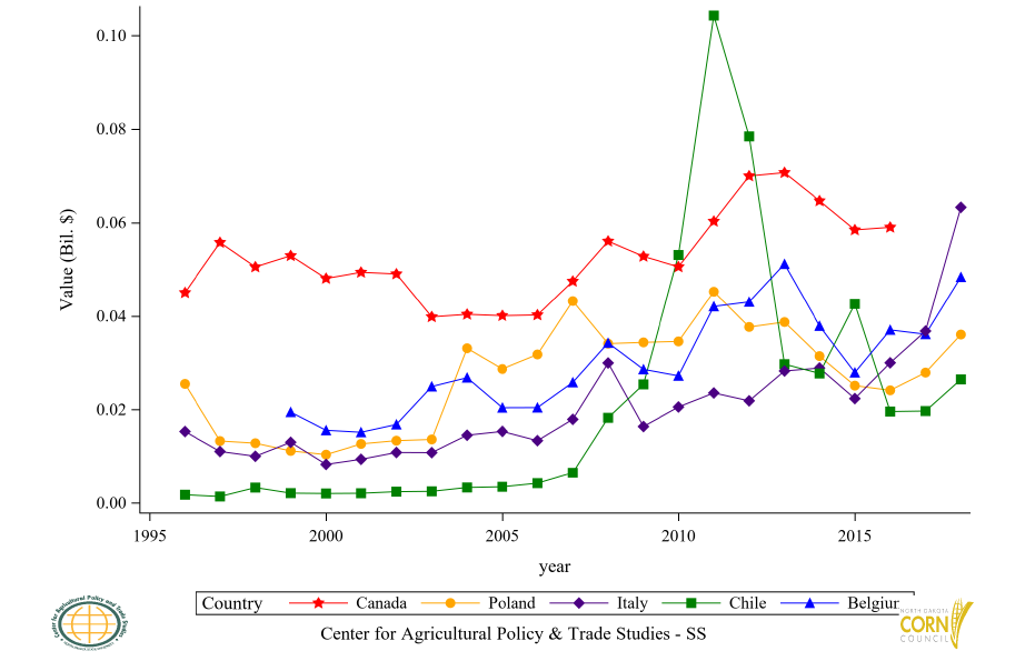 Figure 40: Top 11 to 15 Countries Corn Flour (GHS) Import Value, Annual Trends