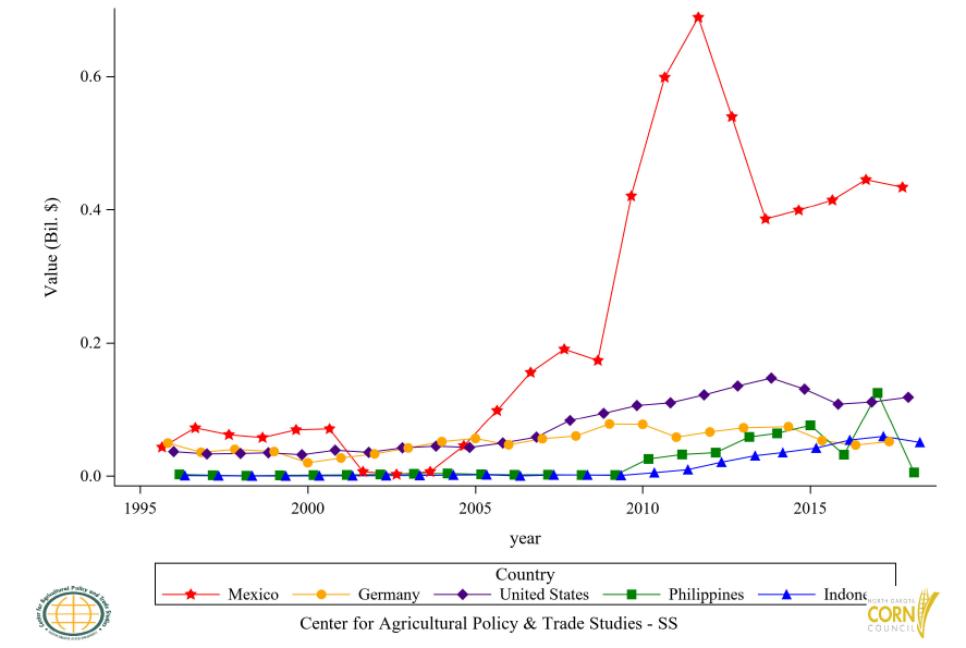 Figure 41: Top 5 Countries Glucose and Fructose Import Value, Annual Trends