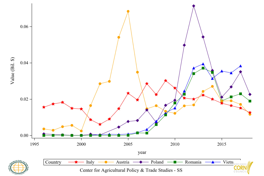 Figure 43: Top 11 to 15 Countries Glucose and Fructose Import Value, Annual Trends