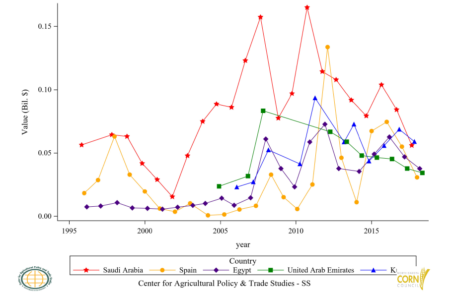 Figure 44: Top 5 Countries Corn Oil (CR) Import Value, Annual Trends