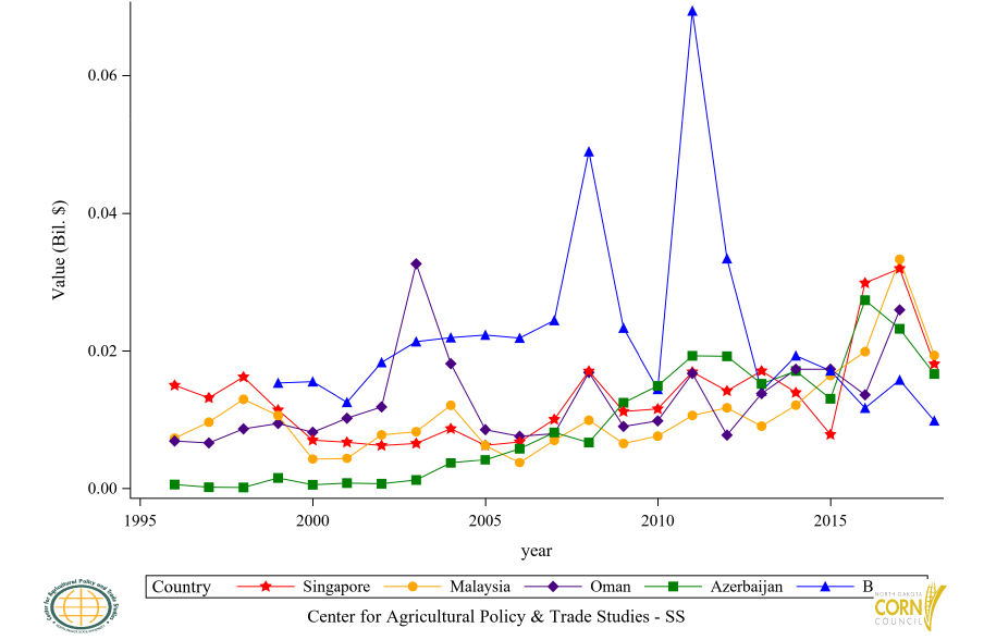 Figure 46: Top 11 to 15 Countries Corn Oil (CR) Import Value, Annual Trends