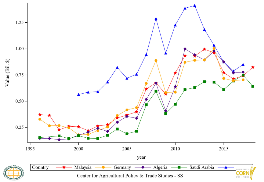 Figure 31: Top 11 to 15 Countries Corn and Seed Import Value, Annual Trends