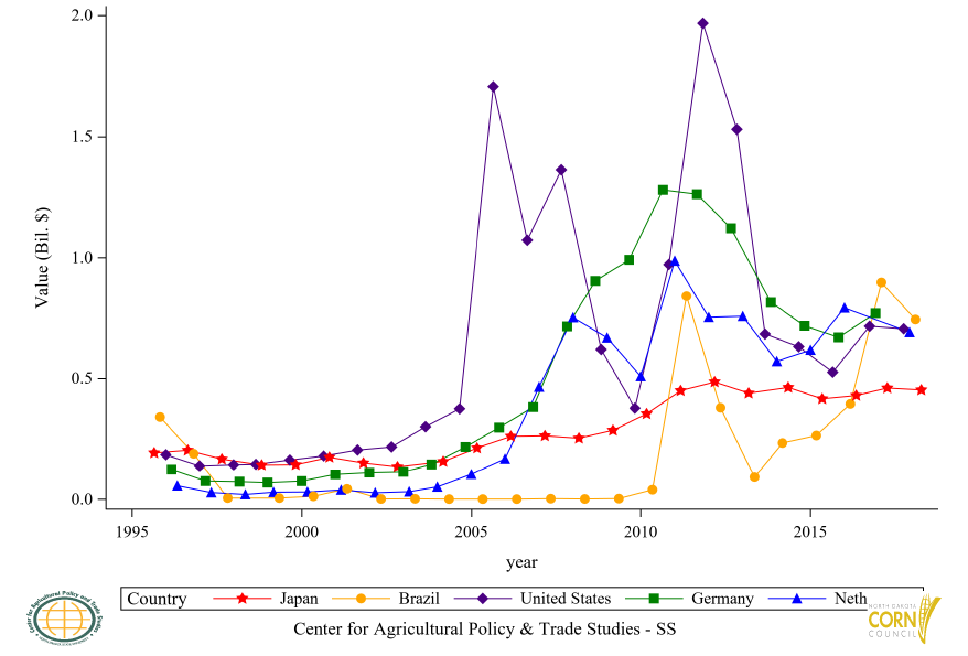 Figure 32: Top 5 Countries Ethyl Alcohol Import Value, Annual Trends