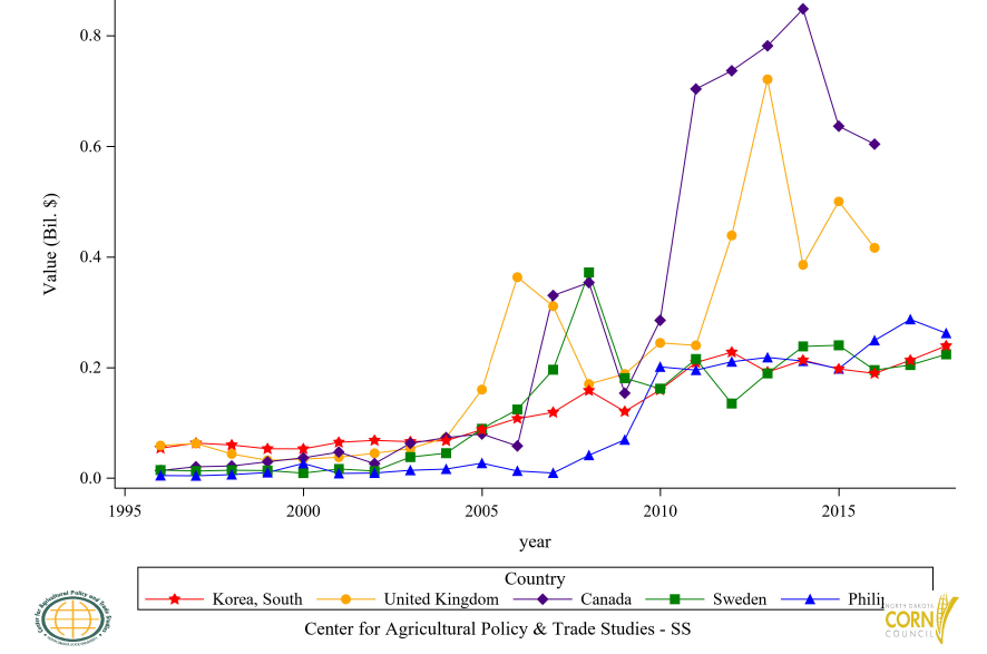 Figure 33: Top 6 to 10 Countries Ethyl Alcohol Import Value, Annual Trends