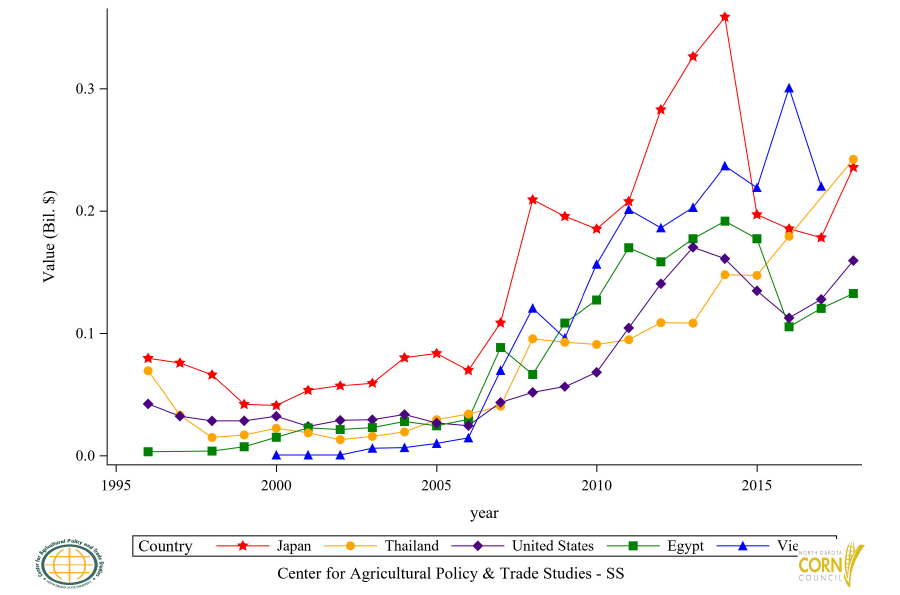 Figure 36: Top 6 to 10 Countries Corn Residue (BWC) Import Value, Annual Trends