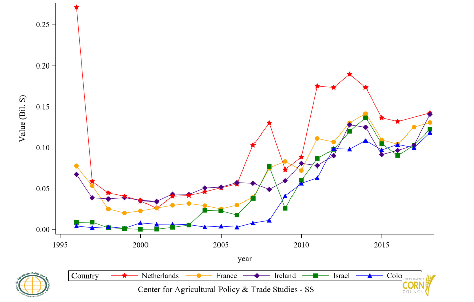 Figure 37: Top 11 to 15 Countries Corn Residue (BWC) Import Value, Annual Trends