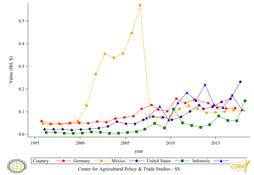 Figure 38: Top 5 Countries Corn Flour (GHS) Import Value, Annual Trends