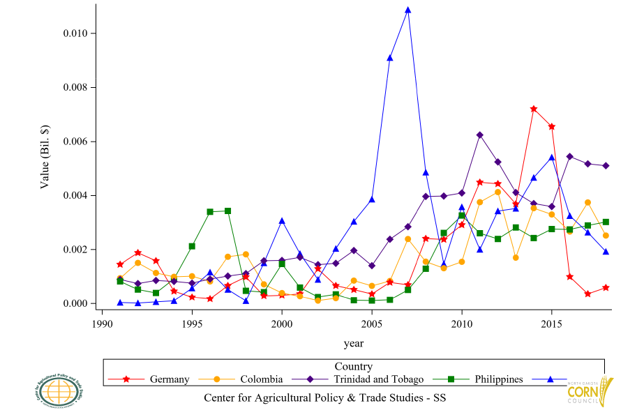 Figure 58: U.S. Corn Flour (GHS) Export Value to Top 6 to 10 Countries, Annual Trends